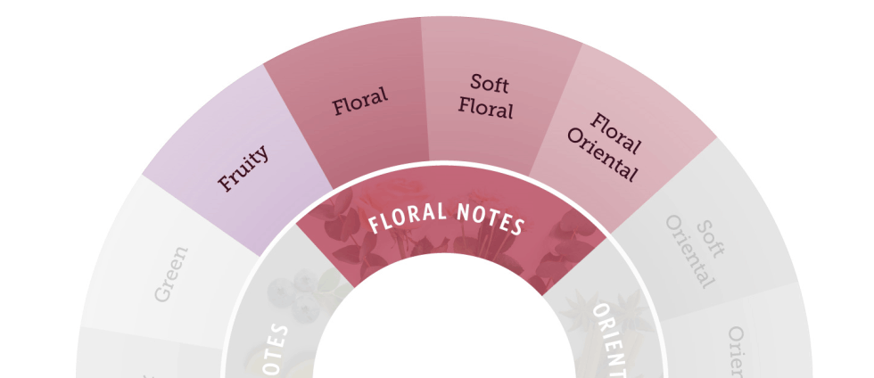 FLORAL NOTES