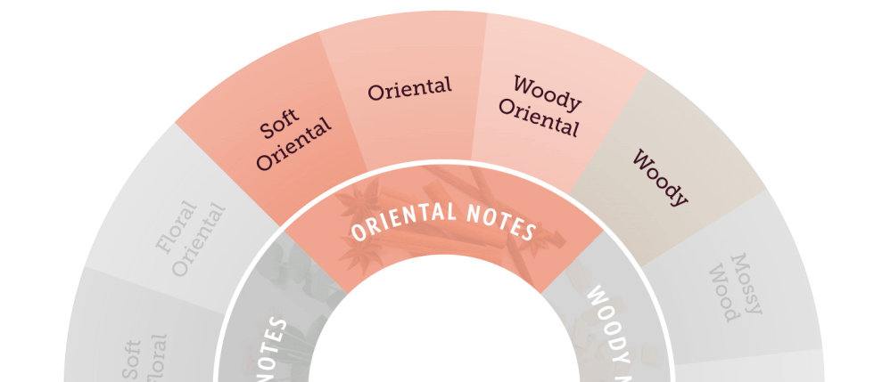 ORIENTAL NOTES